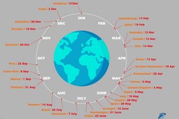 2 августа человечество использовало годовой запас планеты и начало жить в долг