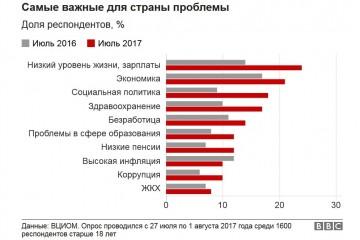 ВЦИОМ: проблема №1 для россиян – нищенские зарплаты