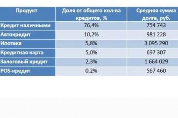 Над 8 млн россиян нависла угроза банкротства