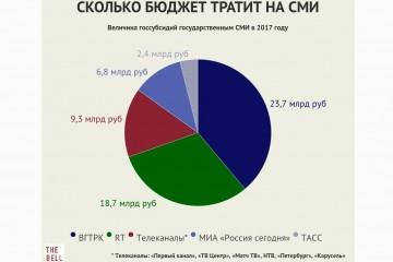 Власти будут выделять по 70 млн рублей в год на пропаганду детям