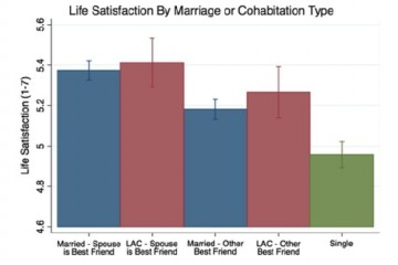 Женитьба делает жителей Британии счастливее