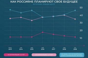 Россияне перестают строить планы: будущее кажется слишком туманным