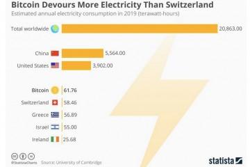 Биткоин поедает больше энергии, чем население всего Израиля